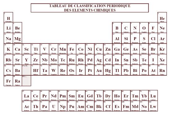 Chapitre v de l 39 atome la r action chimique physique for V tableau periodique