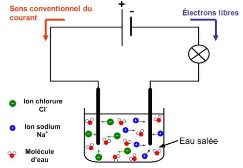 Chapitre 3   La conduction électrique dans les solutions aqueuses ... 4206c9497c09