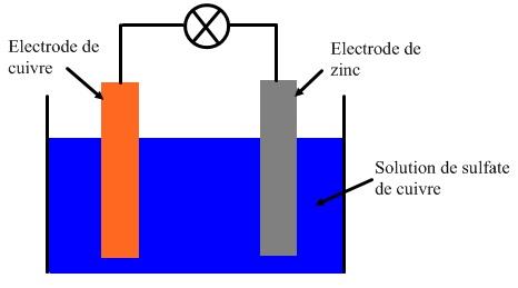 Chapitre vi les piles physique chimie au coll ge - Dosage sulfate de cuivre piscine ...